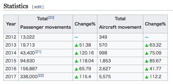 中国マネーに侵略されるシハヌークビルのフライト利用者数